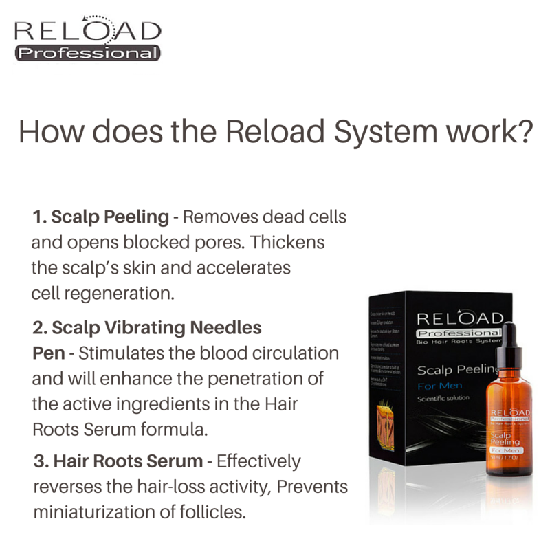 How The Reload System Work?